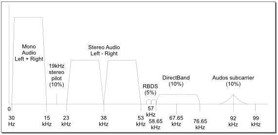 MPX signal